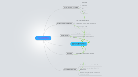 Mind Map: FRANKENSTEIN