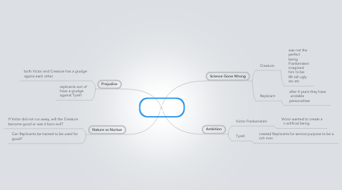 Mind Map: Frankenstein Theme