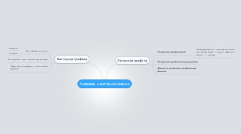 Mind Map: Растровая и векторная графика