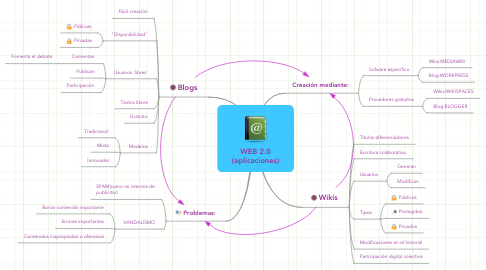 Mind Map: WEB 2.0 (aplicaciones)