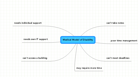 Mind Map: Medical Model of Disability