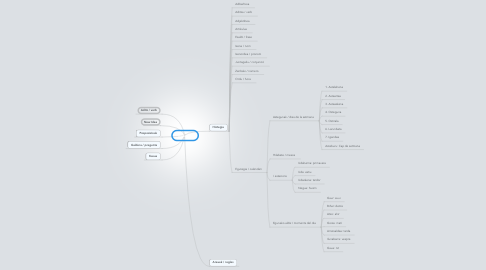Mind Map: Euskera
