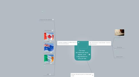 Mind Map: Почемуанглийский языкважен длясовременногообщества