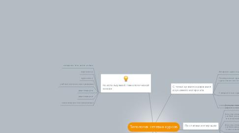 Mind Map: Типология сетевых курсов