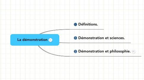 Mind Map: La démonstration