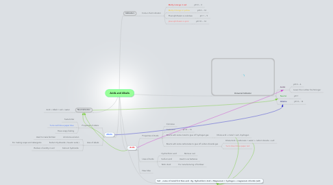 Mind Map: Acids and Alkalis