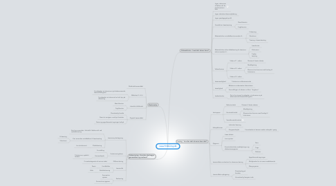 Mind Map: www.frilæsning.dk