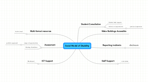 Mind Map: Social Model of Disability