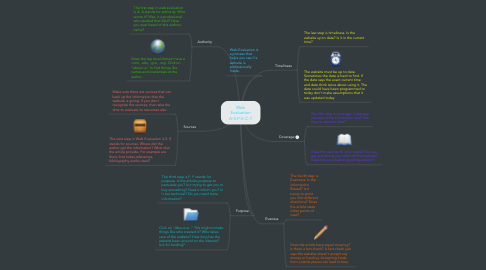 Mind Map: Web Evaluation A-S-P-E-C-T