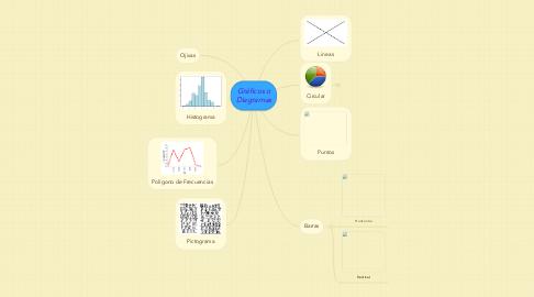 Mind Map: Gráficos o Diagramas