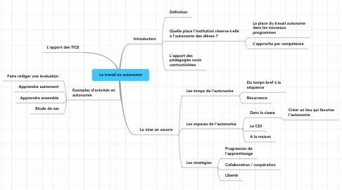 Mind Map: Le travail en autonomie