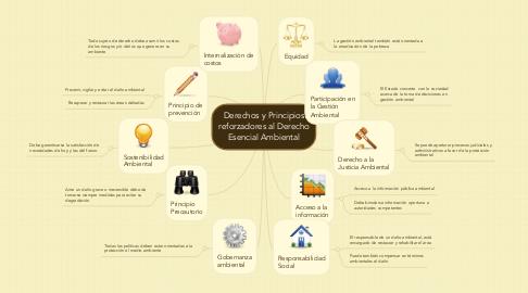 Mind Map: Derechos y Principios reforzadores al Derecho Esencial Ambiental