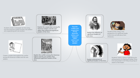 Mind Map: Describe conflict and cooperation among American Indians and between Indian nations and the new settlers.