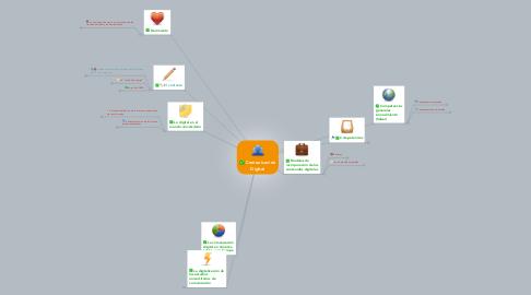 Mind Map: Comunicación Digital