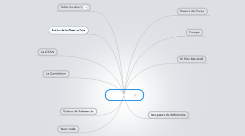 Mind Map: Guerra fría