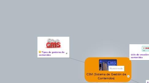Mind Map: CSM (Sistema de Gestión de Contenidos)