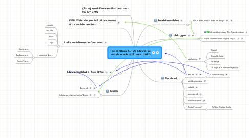 Mind Map: Temaet Brug it... Og EMU & de sociale medier (28. sept. 2012)