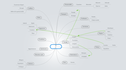 Mind Map: Identités