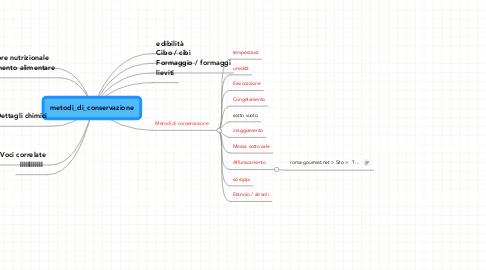 Mind Map: metodi_di_conservazione
