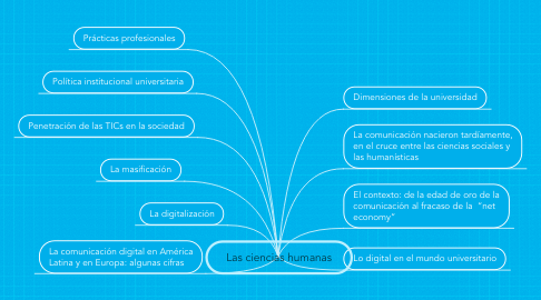 Mind Map: Las ciencias humanas