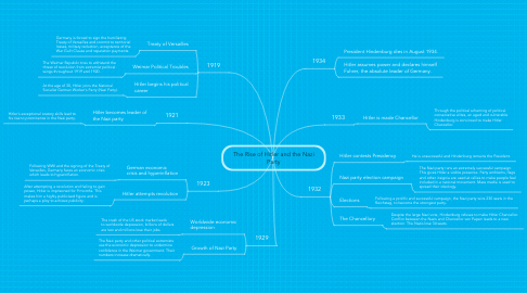 Mind Map: The Rise of Hitler and the Nazi