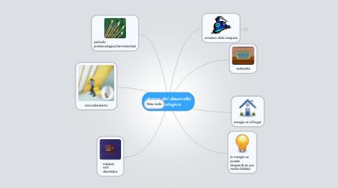 Mind Map: etapas del desarrollo tecnologico