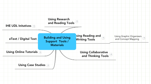 Mind Map: Building and Using