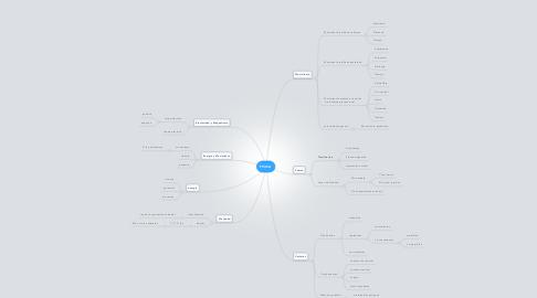 Mind Map: FISICA