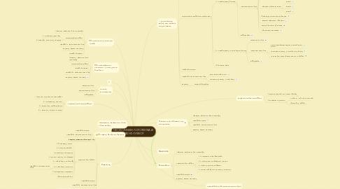 Mind Map: ΝΕΟΕΛΛΗΝΙΚΗ ΛΟΓΟΤΕΧΝΙΑ Α΄ΤΑΞΗΣ ΛΥΚΕΙΟΥ