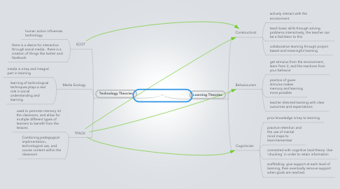Mind Map: Educational Theories