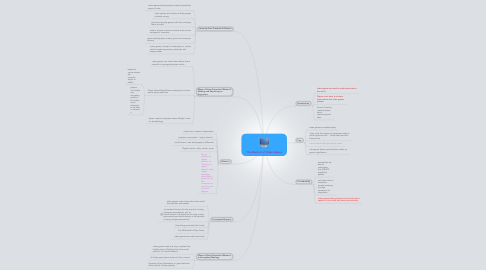Mind Map: The Rhetoric of Video Games