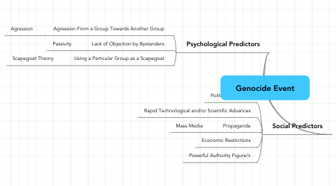 Mind Map: Genocide Event