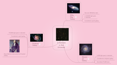 Mind Map: 3 Galaxies in the Universe