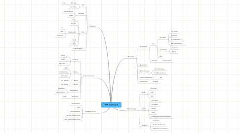Mind Map: WFP Dashboards