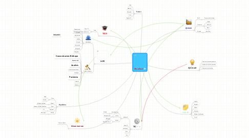 Mind Map: BlaxZoser
