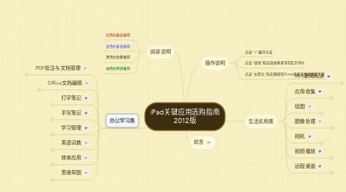 Mind Map: iPad关键应用选购指南 2012版