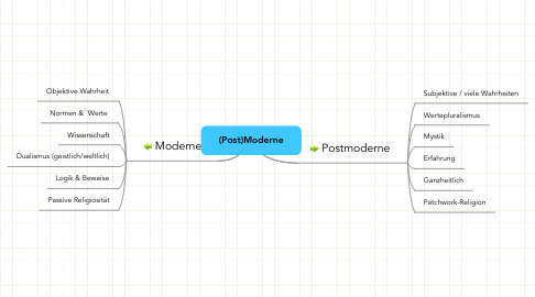 Mind Map: (Post)Moderne