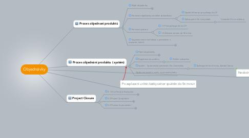 Mind Map: Objednávky