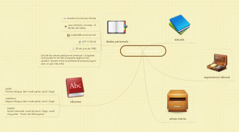 Mind Map: Ariadna Corominas