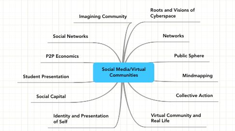 Mind Map: Social Media/Virtual Communities