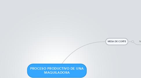 Mind Map: PROCESO PRODUCTIVO DE UNA MAQUILADORA