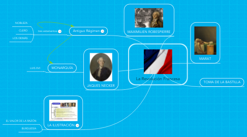 Mind Map: La Revolución Francesa