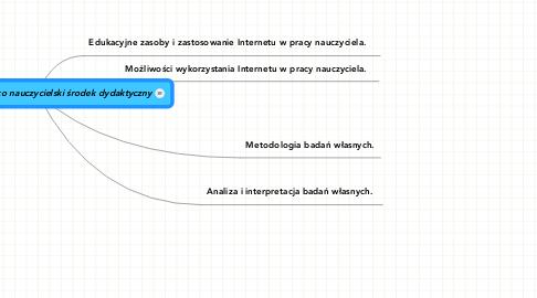Mind Map: Strony internetowe jako nauczycielski środek dydaktyczny