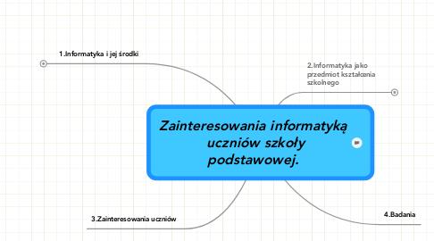 Mind Map: Zainteresowania informatyką  uczniów szkoły podstawowej.