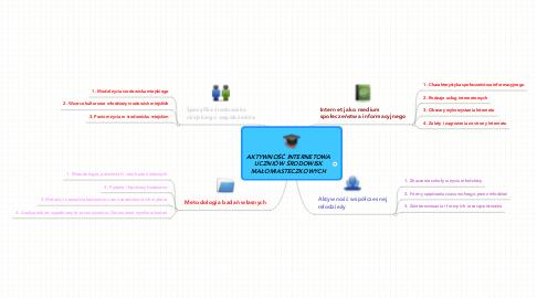 Mind Map: AKTYWNOŚĆ INTERNETOWA UCZNIÓW ŚRODOWISK MAŁOMIASTECZKOWYCH