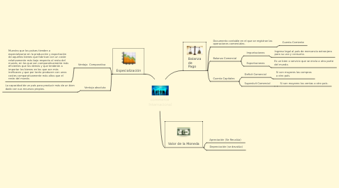 Mind Map: commerce  Internacional