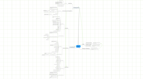 Mind Map: Map of Theories