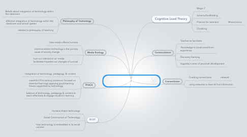 Mind Map: Learning Theories/Technology Theories