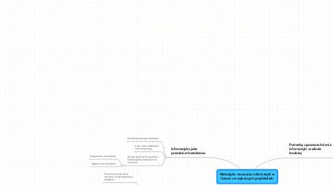 Mind Map: Metodyka nauczania informatyki wliceum na wybranych przykładach