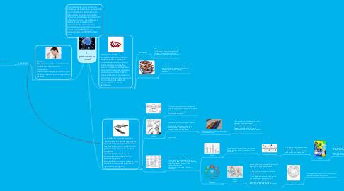 Mind Map: Elpensamientovisual